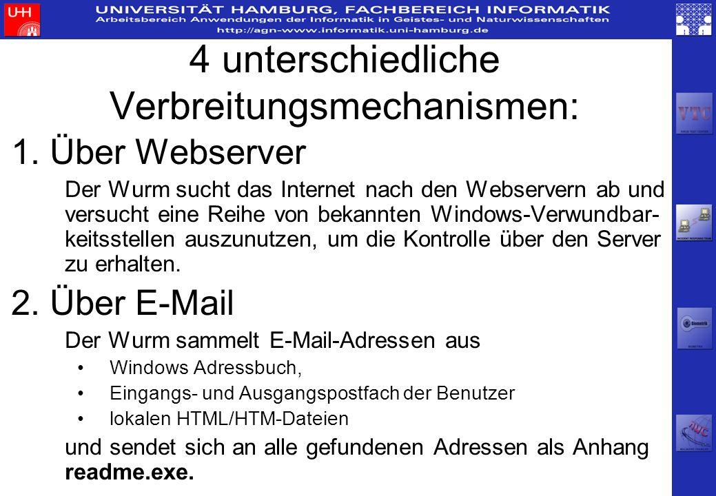 4 unterschiedliche Verbreitungsmechanismen: 1. Über Webserver Der Wurm sucht das Internet nach den Webservern ab und versucht eine Reihe von bekannten