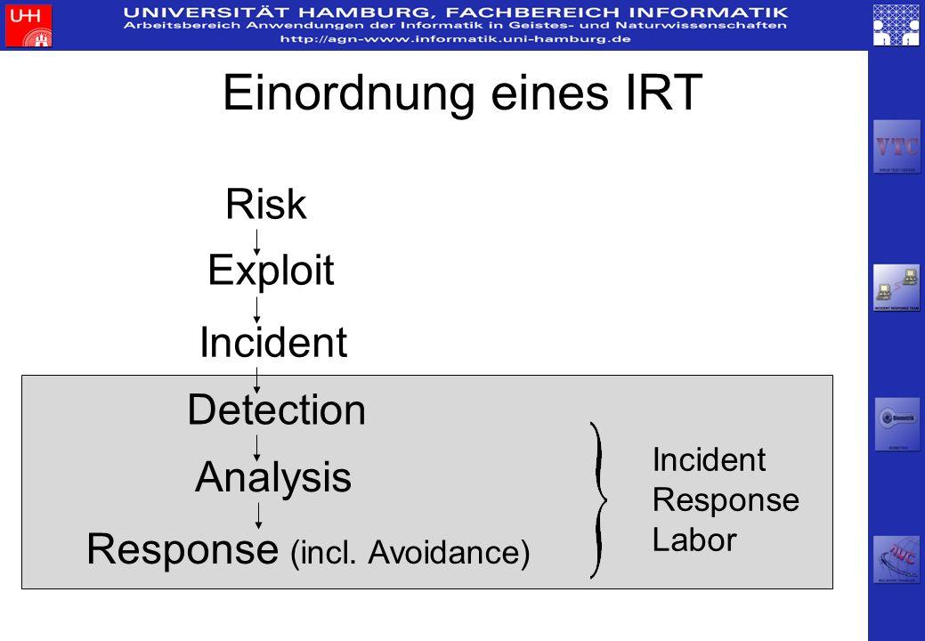 Risk Exploit Incident Detection Analysis Response (incl. Avoidance) Incident Response Labor Einordnung eines IRT