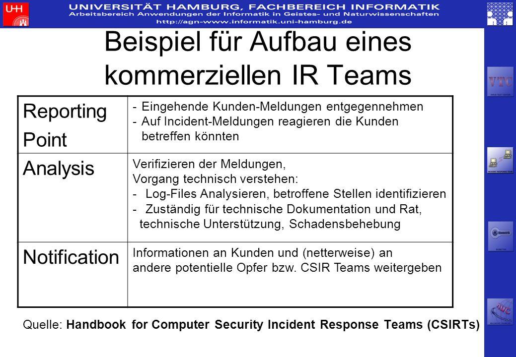 Beispiel für Aufbau eines kommerziellen IR Teams Quelle: Handbook for Computer Security Incident Response Teams (CSIRTs) Reporting Point -Eingehende K