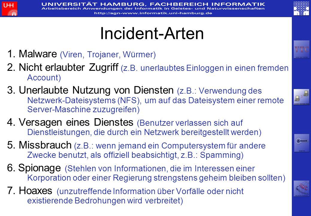 Incident-Arten 1. Malware (Viren, Trojaner, Würmer) 2. Nicht erlaubter Zugriff (z.B. unerlaubtes Einloggen in einen fremden Account) 3. Unerlaubte Nut