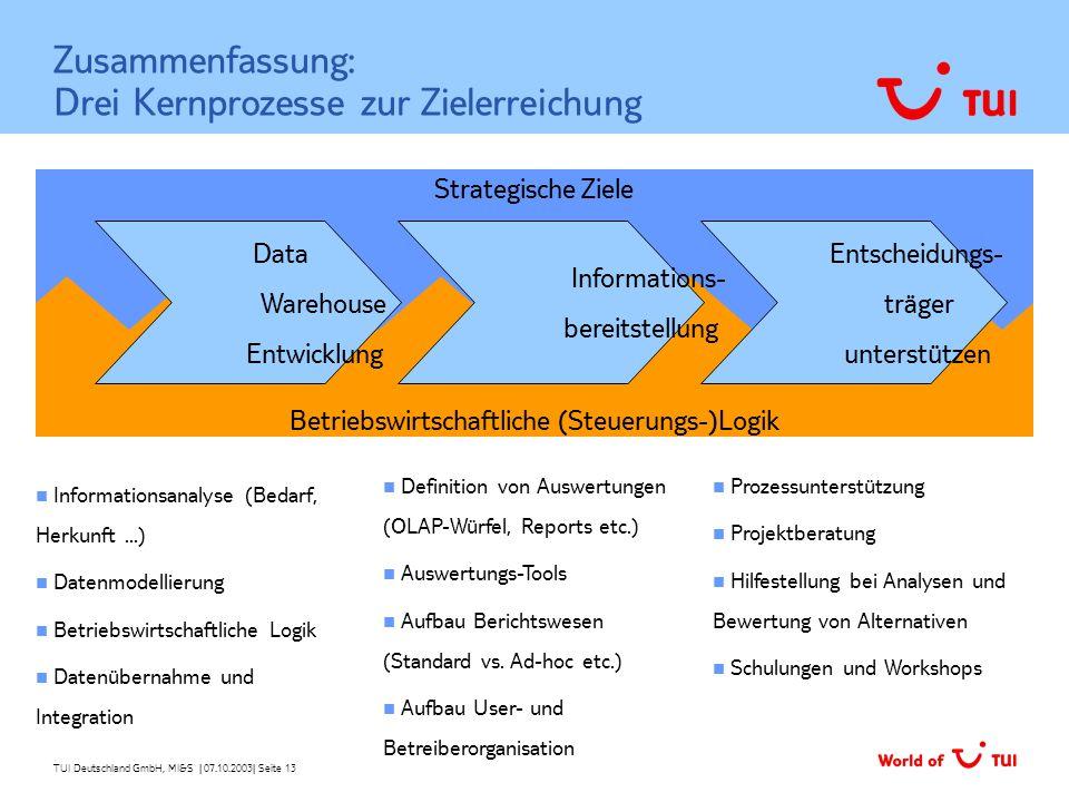 TUI Deutschland GmbH, MI&S   07.10.2003  Seite 13 Zusammenfassung: Drei Kernprozesse zur Zielerreichung Informationsanalyse (Bedarf, Herkunft...) Date