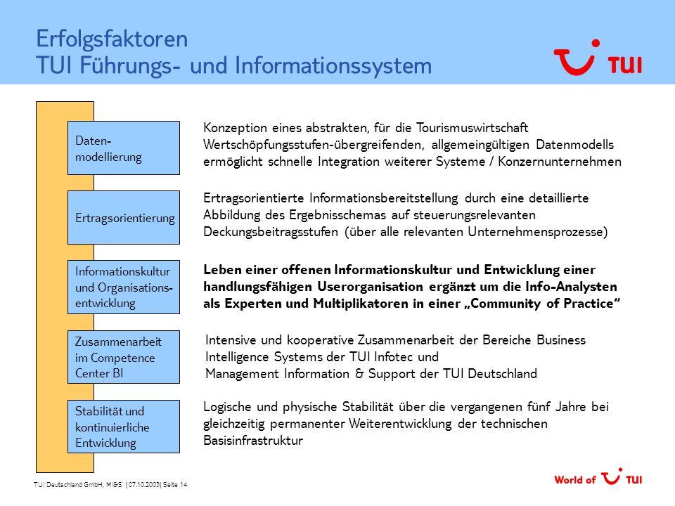 TUI Deutschland GmbH, MI&S   07.10.2003  Seite 14 Erfolgsfaktoren TUI Führungs- und Informationssystem Daten- modellierung Stabilität und kontinuierli