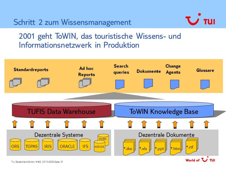 TUI Deutschland GmbH, MI&S   07.10.2003  Seite 15 2001 geht ToWIN, das touristische Wissens- und Informationsnetzwerk in Produktion Schritt 2 zum Wiss