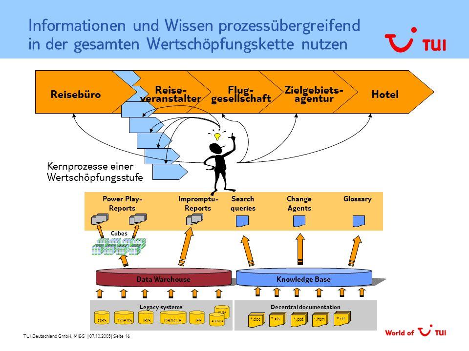 TUI Deutschland GmbH, MI&S   07.10.2003  Seite 16 Informationen und Wissen prozessübergreifend in der gesamten Wertschöpfungskette nutzen Decentral do