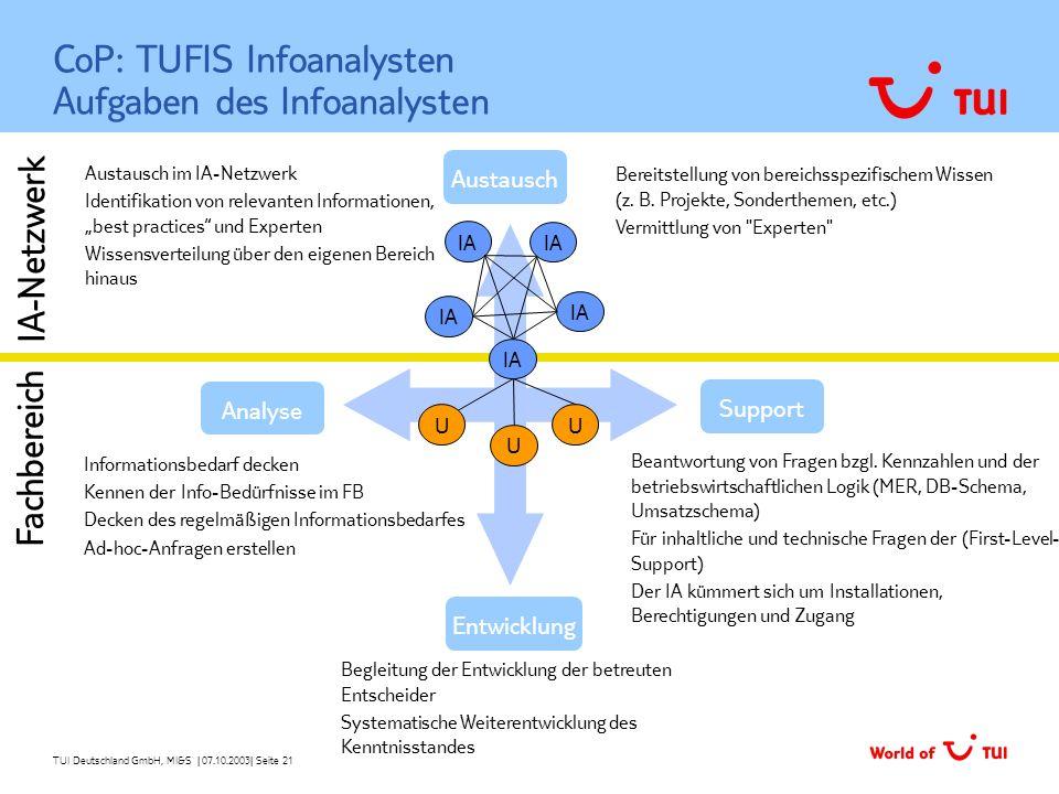 TUI Deutschland GmbH, MI&S   07.10.2003  Seite 21 Austausch im IA-Netzwerk Identifikation von relevanten Informationen, best practices und Experten Wi