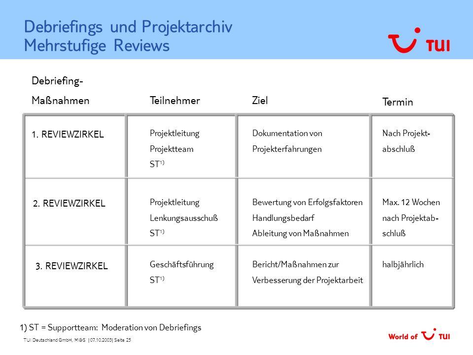TUI Deutschland GmbH, MI&S   07.10.2003  Seite 25 Debriefings und Projektarchiv Mehrstufige Reviews 1. REVIEWZIRKEL Debriefing- Maßnahmen TeilnehmerZi