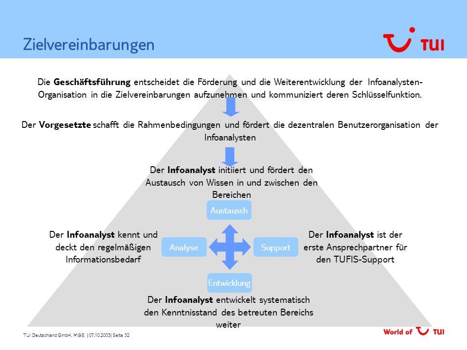 TUI Deutschland GmbH, MI&S   07.10.2003  Seite 32 Zielvereinbarungen Entwicklung Austausch Support Analyse Der Infoanalyst entwickelt systematisch den