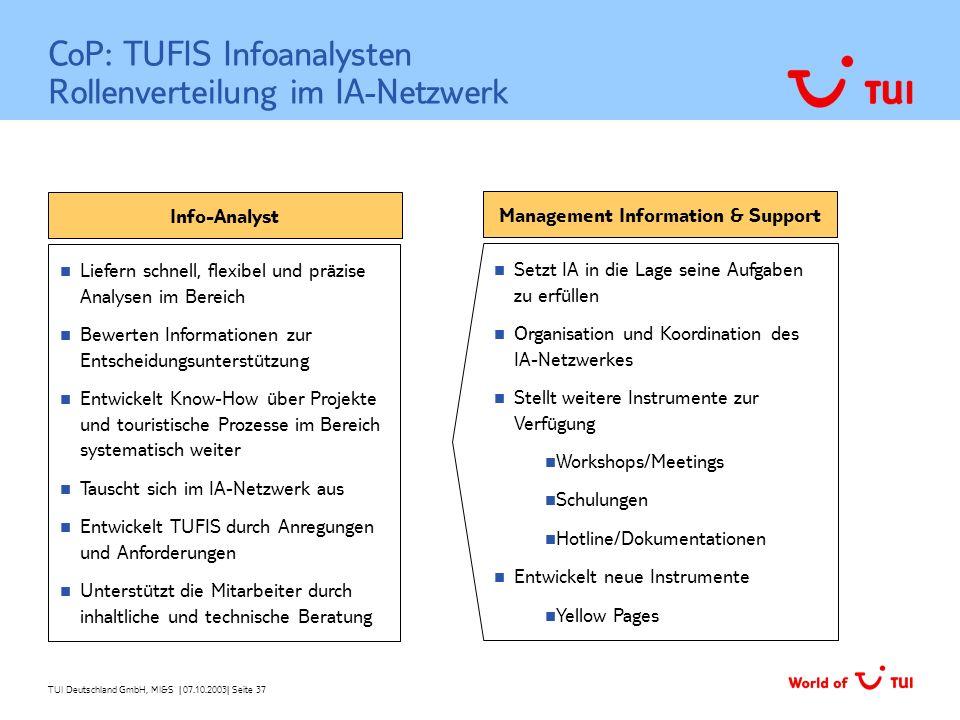 TUI Deutschland GmbH, MI&S   07.10.2003  Seite 37 CoP: TUFIS Infoanalysten Rollenverteilung im IA-Netzwerk Info-Analyst Liefern schnell, flexibel und