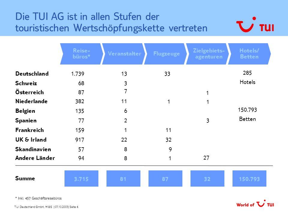TUI Deutschland GmbH, MI&S   07.10.2003  Seite 6 Die TUI AG ist in allen Stufen der touristischen Wertschöpfungskette vertreten Hotels/ Betten 150.793