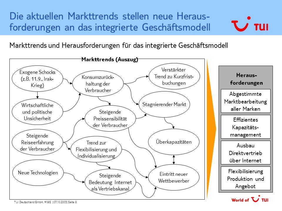 TUI Deutschland GmbH, MI&S   07.10.2003  Seite 8 Die aktuellen Markttrends stellen neue Heraus- forderungen an das integrierte Geschäftsmodell Wirtsch