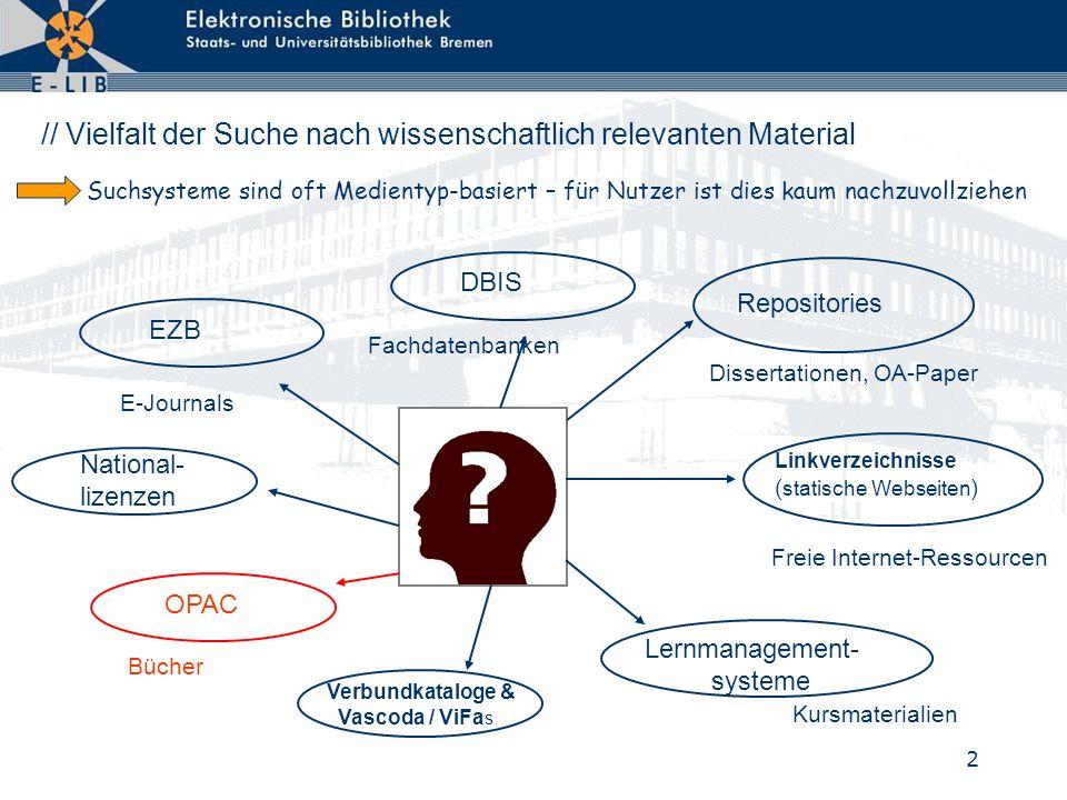3 // E-LIB - Neue Suchmaschine / Recherchierbare Inhalte [April 2008] Bücher:Lokaldaten, Titeldaten, Ex.6.7 Mio.