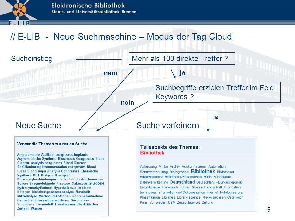 5 Neue Suche Suche verfeinern // E-LIB - Neue Suchmaschine – Modus der Tag Cloud Sucheinstieg ja nein Mehr als 100 direkte Treffer .
