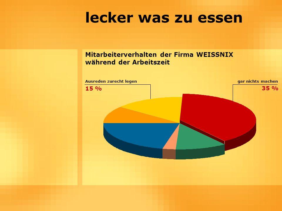 lecker was zu essen Mitarbeiterverhalten der Firma WEISSNIX während der Arbeitszeit gar nichts machenAusreden zurecht legen 35 % 15 %
