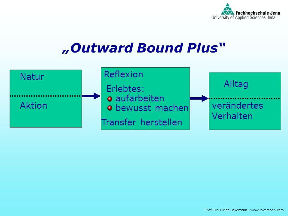 Prof. Dr. Ulrich Lakemann - www.lakemann.com Outward Bound Plus Natur Aktion Reflexion Erlebtes: bewusst machen aufarbeiten Transfer herstellen Alltag