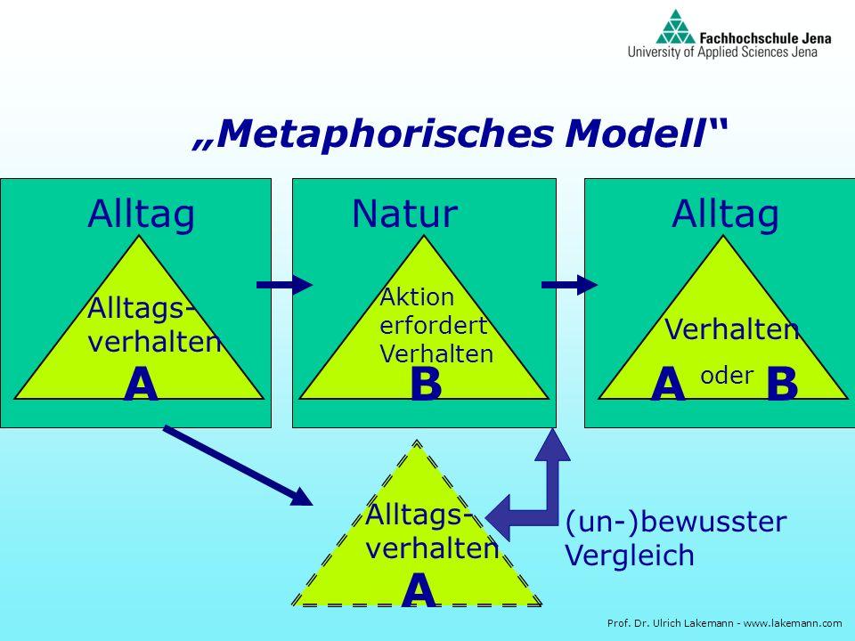 Prof. Dr. Ulrich Lakemann - www.lakemann.com Metaphorisches Modell Alltag Alltags- verhalten A Natur Aktion erfordert Verhalten B Alltag Verhalten AB