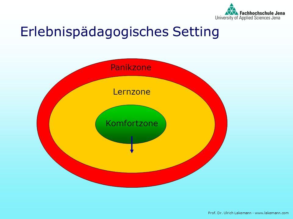 Prof. Dr. Ulrich Lakemann - www.lakemann.com Erlebnispädagogisches Setting Komfortzone Lernzone Panikzone