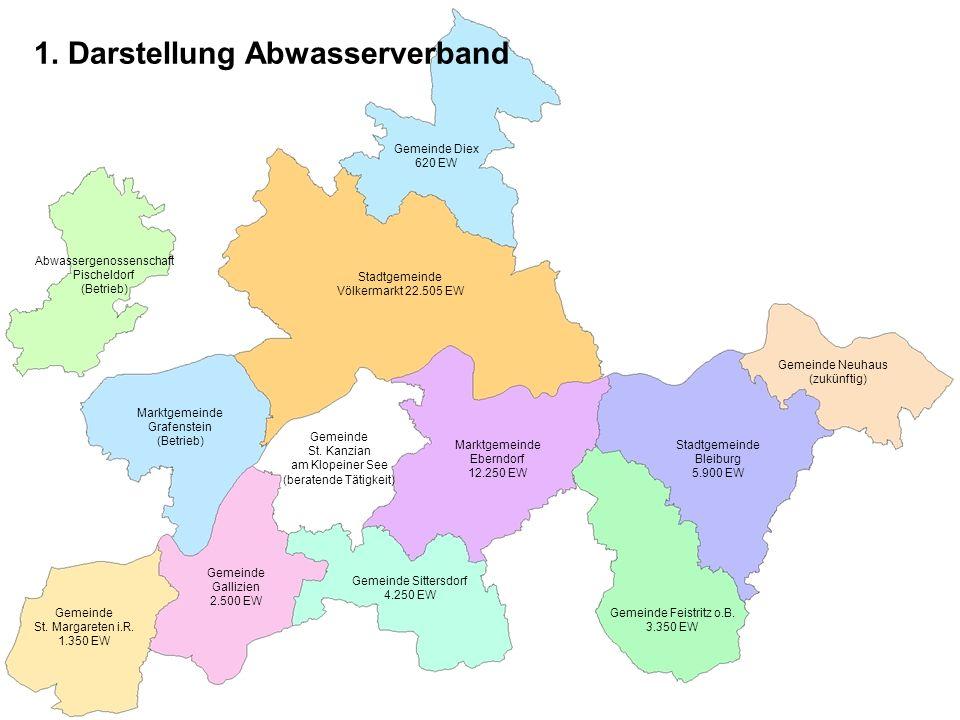 1. Darstellung Abwasserverband Gemeinde Diex 620 EW Marktgemeinde Eberndorf 12.250 EW Stadtgemeinde Völkermarkt 22.505 EW Gemeinde Feistritz o.B. 3.35