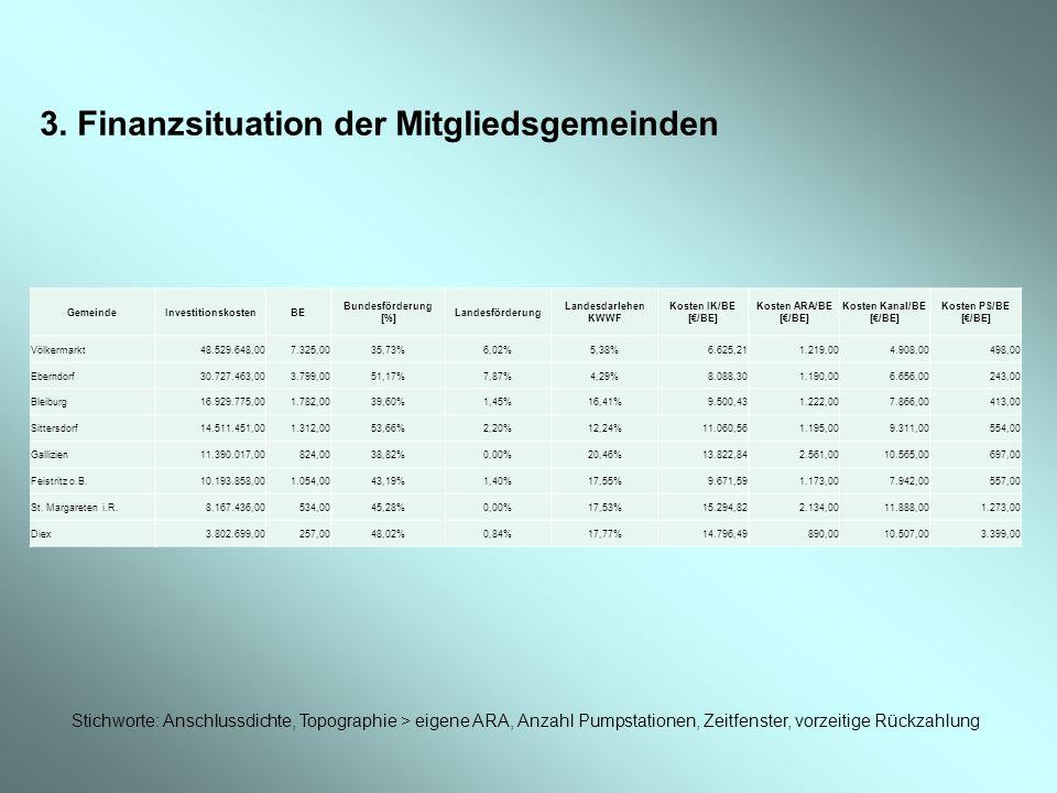 3. Finanzsituation der Mitgliedsgemeinden Stichworte: Anschlussdichte, Topographie > eigene ARA, Anzahl Pumpstationen, Zeitfenster, vorzeitige Rückzah