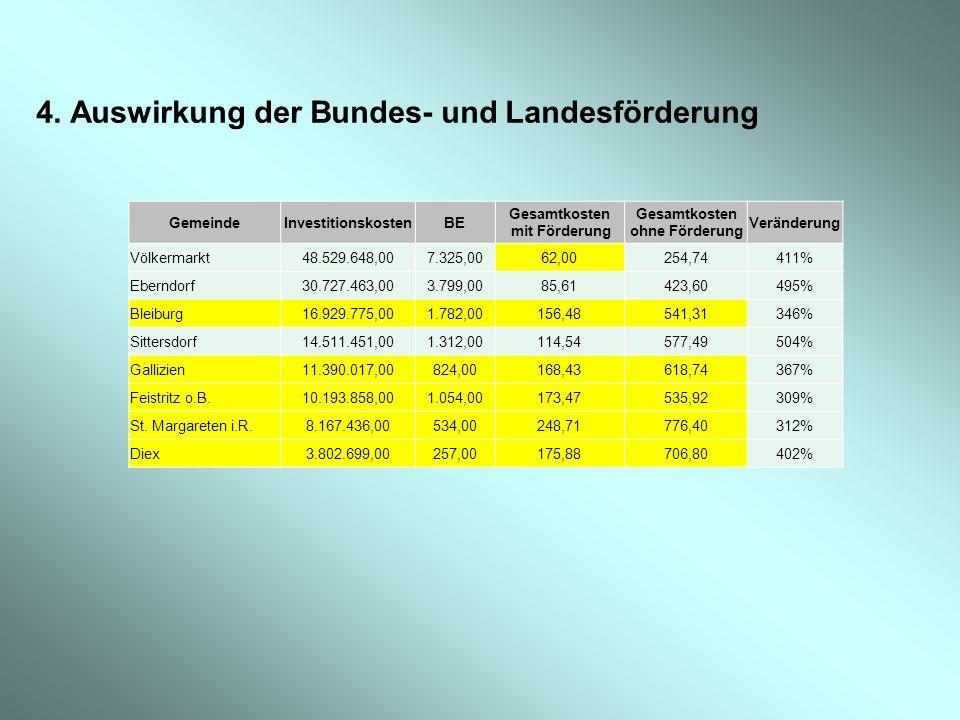 4. Auswirkung der Bundes- und Landesförderung GemeindeInvestitionskostenBE Gesamtkosten mit Förderung Gesamtkosten ohne Förderung Veränderung Völkerma