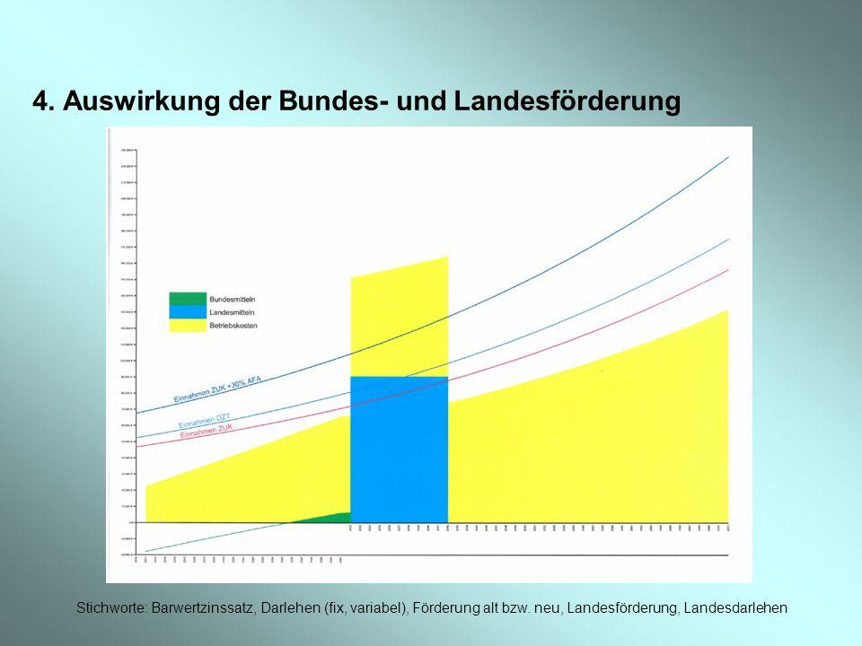 4. Auswirkung der Bundes- und Landesförderung Stichworte: Barwertzinssatz, Darlehen (fix, variabel), Förderung alt bzw. neu, Landesförderung, Landesda