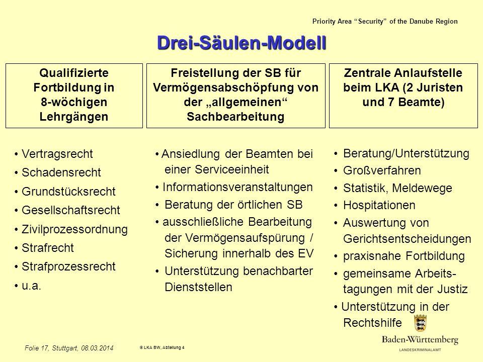 Priority Area Security of the Danube Region © LKA BW, Abteilung 4 Folie 17, Stuttgart, 08.03.2014 Drei-Säulen-Modell Qualifizierte Fortbildung in 8-wö