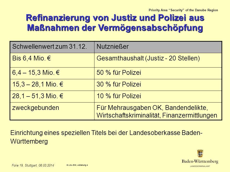 Priority Area Security of the Danube Region © LKA BW, Abteilung 4 Folie 19, Stuttgart, 08.03.2014 Refinanzierung von Justiz und Polizei aus Maßnahmen der Vermögensabschöpfung Einrichtung eines speziellen Titels bei der Landesoberkasse Baden- Württemberg Schwellenwert zum 31.12.Nutznießer Bis 6,4 Mio.