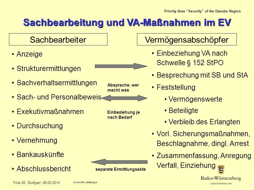 Priority Area Security of the Danube Region © LKA BW, Abteilung 4 Folie 20, Stuttgart, 08.03.2014 Sachbearbeitung und VA-Maßnahmen im EV SachbearbeiterVermögensabschöpfer Anzeige Strukturermittlungen Sachverhaltsermittlungen Sach- und Personalbeweis Exekutivmaßnahmen Durchsuchung Vernehmung Bankauskünfte Abschlussbericht Einbeziehung VA nach Schwelle § 152 StPO Besprechung mit SB und StA Feststellung Vermögenswerte Beteiligte Verbleib des Erlangten Vorl.