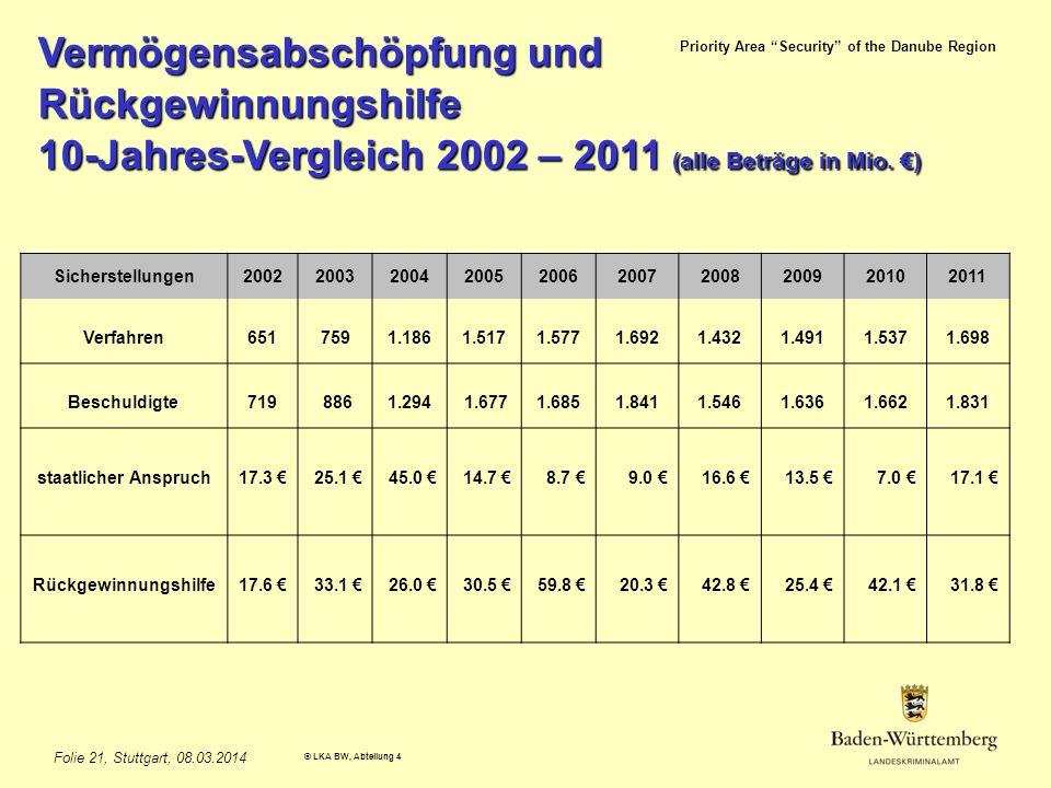 Priority Area Security of the Danube Region © LKA BW, Abteilung 4 Folie 21, Stuttgart, 08.03.2014 Vermögensabschöpfung und Rückgewinnungshilfe 10-Jahres-Vergleich 2002 – 2011 (alle Beträge in Mio.