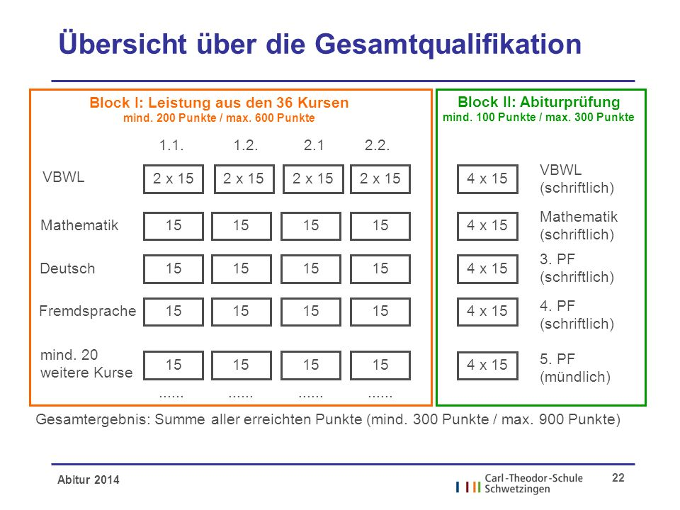 Abitur 2014 22 Übersicht über die Gesamtqualifikation VBWL Mathematik Deutsch Fremdsprache mind. 20 weitere Kurse Block I: Leistung aus den 36 Kursen