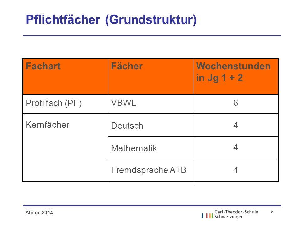 Abitur 2014 5 Pflichtfächer (Grundstruktur) 4 Fremdsprache A+B 4 4 Deutsch Mathematik 6VBWL Profilfach (PF) Kernfächer Wochenstunden in Jg 1 + 2 Fäche