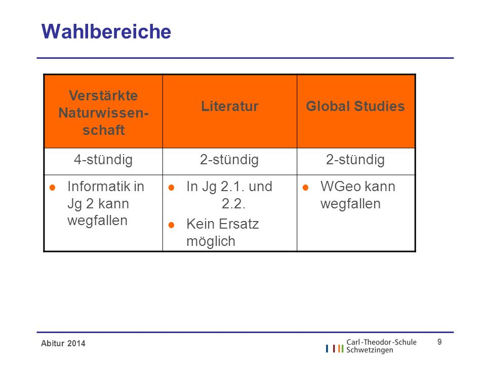 Abitur 2014 9 Wahlbereiche Verstärkte Naturwissen- schaft LiteraturGlobal Studies 4-stündig2-stündig l Informatik in Jg 2 kann wegfallen l In Jg 2.1.