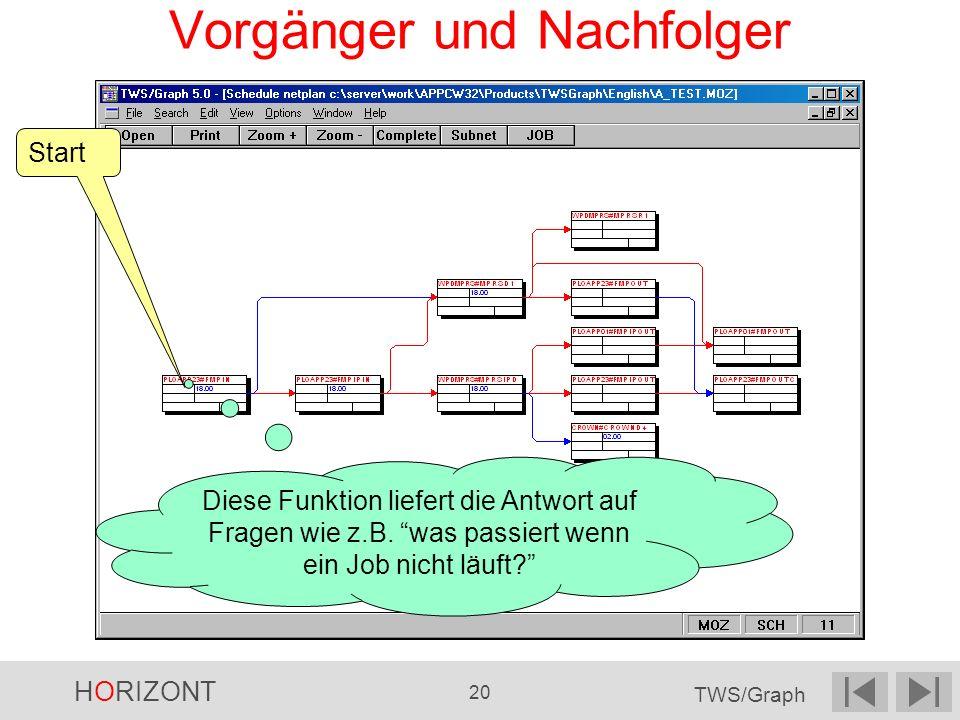 HORIZONT 20 TWS/Graph Start Vorgänger und Nachfolger Diese Funktion liefert die Antwort auf Fragen wie z.B. was passiert wenn ein Job nicht läuft?