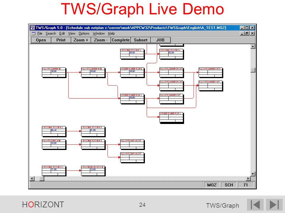 HORIZONT 24 TWS/Graph TWS/Graph Live Demo