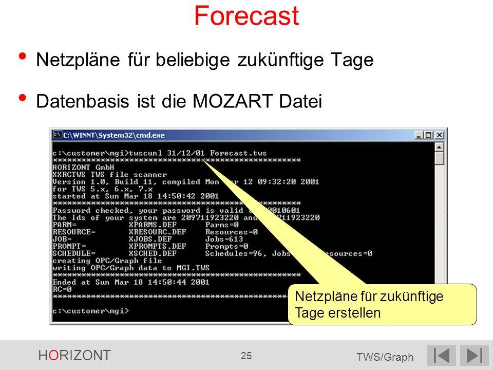 HORIZONT 25 TWS/Graph Forecast Netzpläne für beliebige zukünftige Tage Datenbasis ist die MOZART Datei Netzpläne für zukünftige Tage erstellen