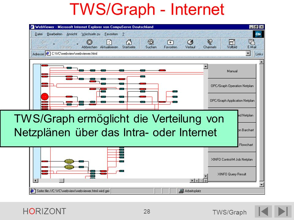 HORIZONT 28 TWS/Graph TWS/Graph ermöglicht die Verteilung von Netzplänen über das Intra- oder Internet TWS/Graph - Internet