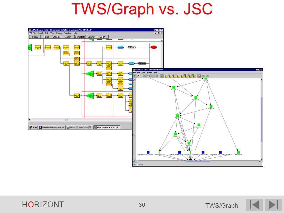 HORIZONT 30 TWS/Graph TWS/Graph vs. JSC