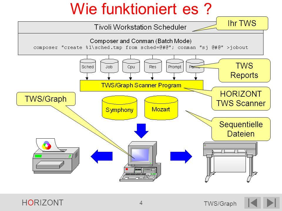 HORIZONT 15 TWS/Graph Cluster - Funktion Hier das Feld auswählen, nach dem gruppiert werden soll