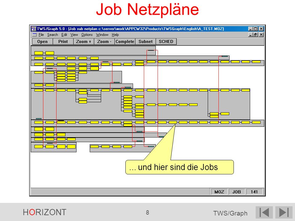 HORIZONT 19 TWS/Graph...und die Anzahl der Stufen Start Schedule... Vorgänger und Nachfolger