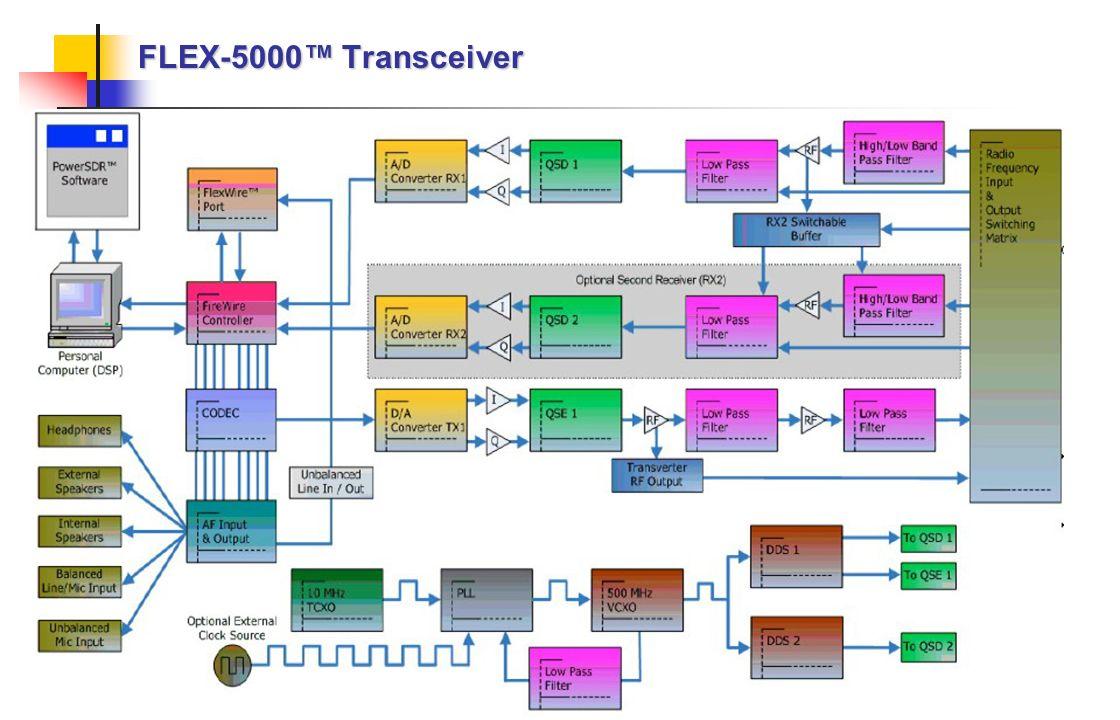 FLEX-5000 Transceiver