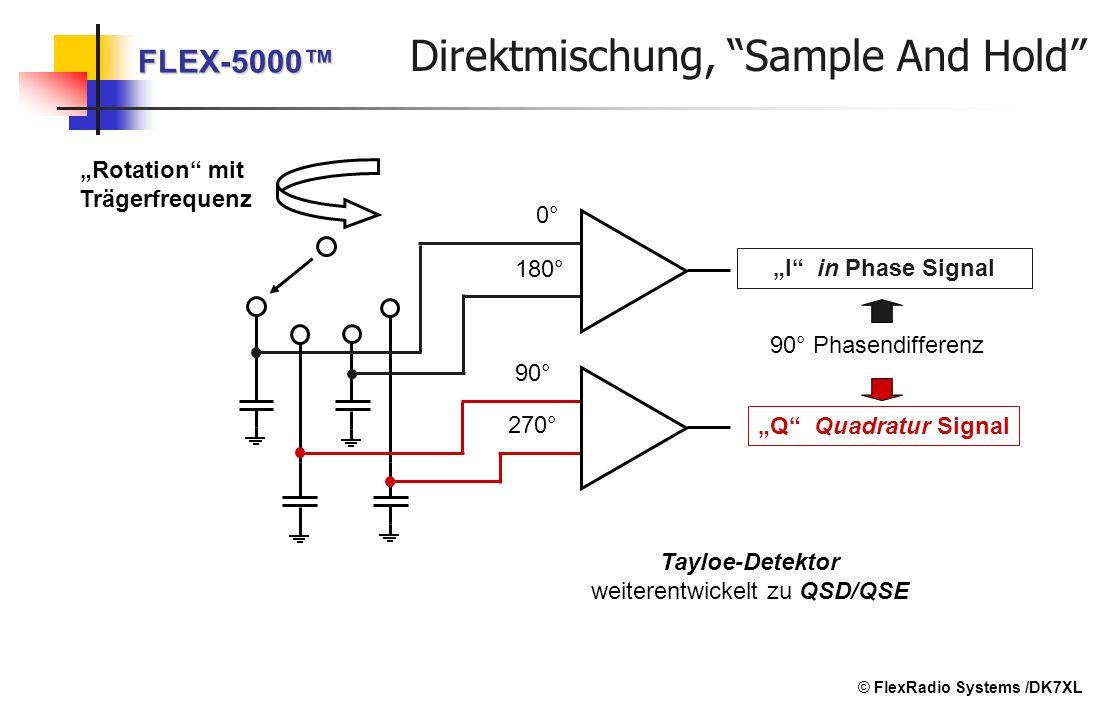 90° 180° I in Phase Signal Q Quadratur Signal Tayloe-Detektor weiterentwickelt zu QSD/QSE Rotation mit Trägerfrequenz 0° 270° 90° Phasendifferenz FLEX