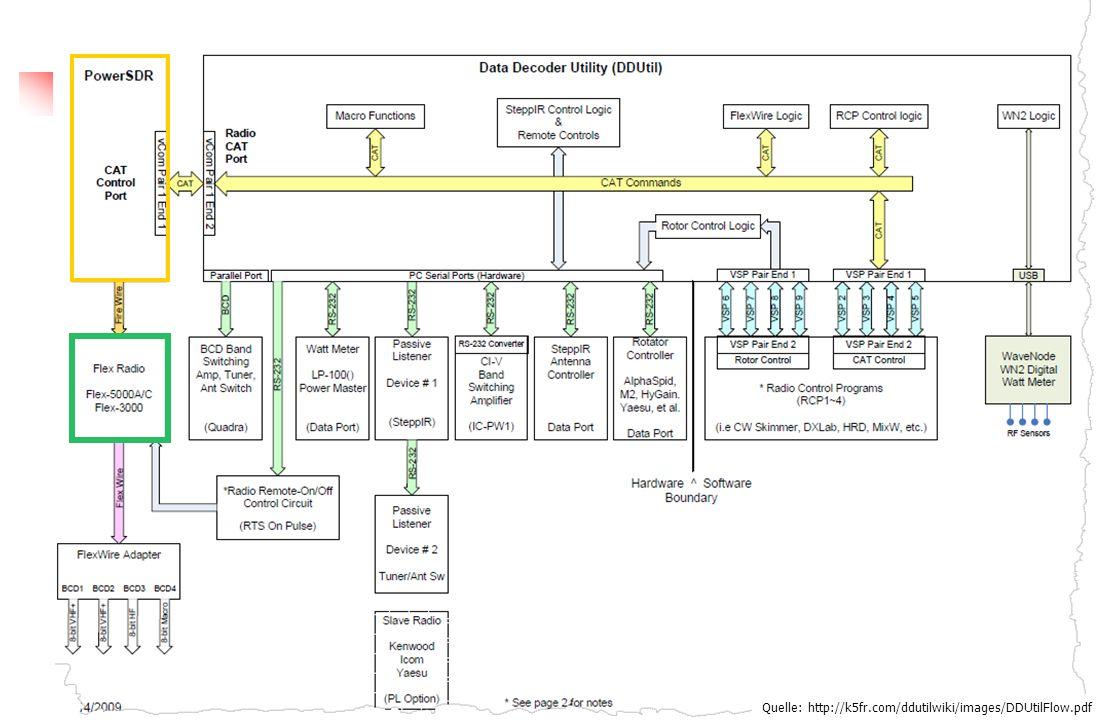 FLEX-5000 Anteuerung extene PA Quelle: http://k5fr.com/ddutilwiki/images/DDUtilFlow.pdf