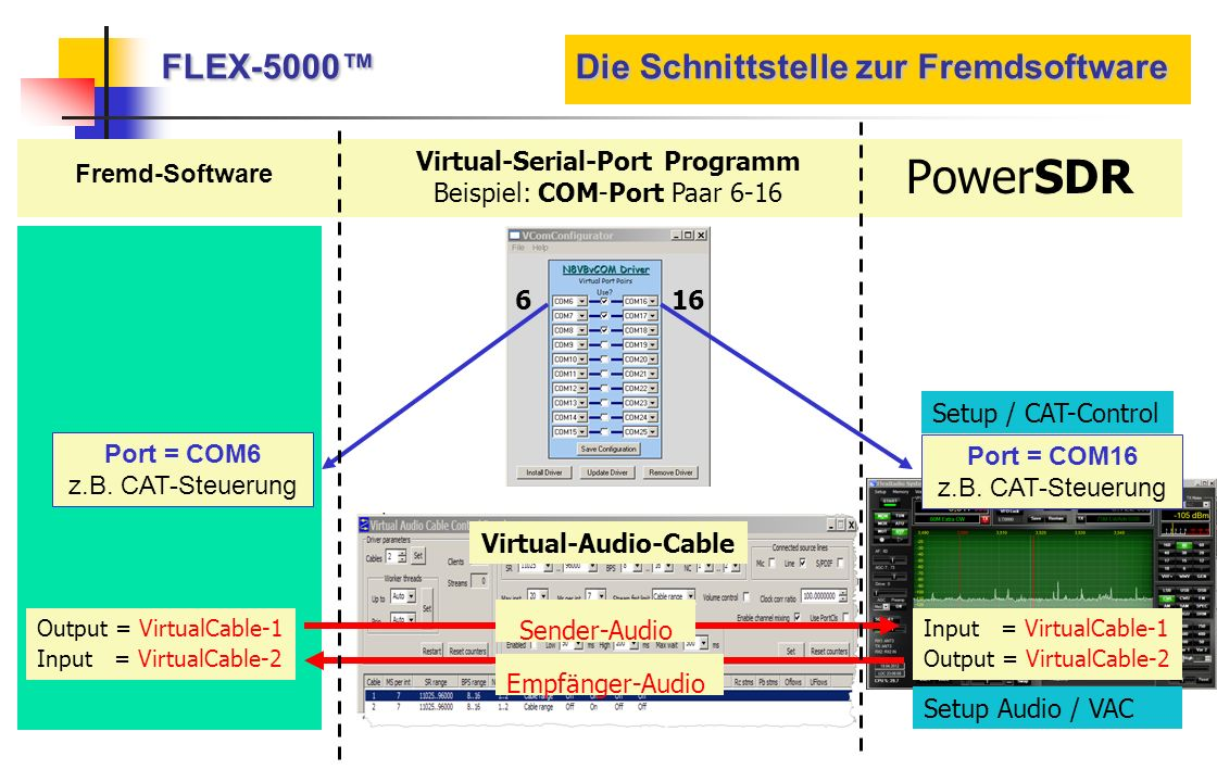 FLEX-5000 Die Schnittstelle zur Fremdsoftware Input = VirtualCable-1 Output = VirtualCable-2 Output = VirtualCable-1 Input = VirtualCable-2 Fremd-Soft