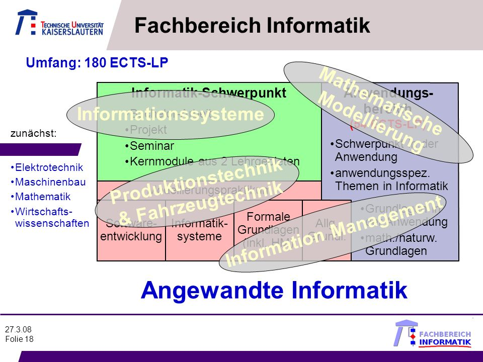 27.3.08 Folie 18 Software- entwicklung Informatik- systeme Formale Grundlagen (inkl. HM) Allg. Grundl. Anwendungs- bereich (54 ECTS-LP) Schwerpunkt in