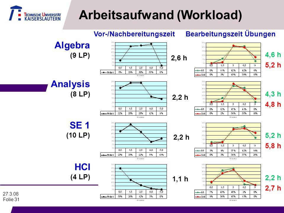 27.3.08 Folie 31 Arbeitsaufwand (Workload) Algebra (9 LP) Analysis (8 LP) SE 1 (10 LP) HCI (4 LP) Vor-/NachbereitungszeitBearbeitungszeit Übungen 2,6