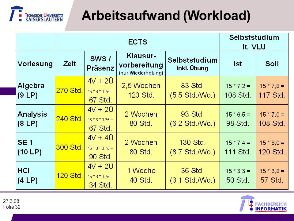 27.3.08 Folie 32 Arbeitsaufwand (Workload)