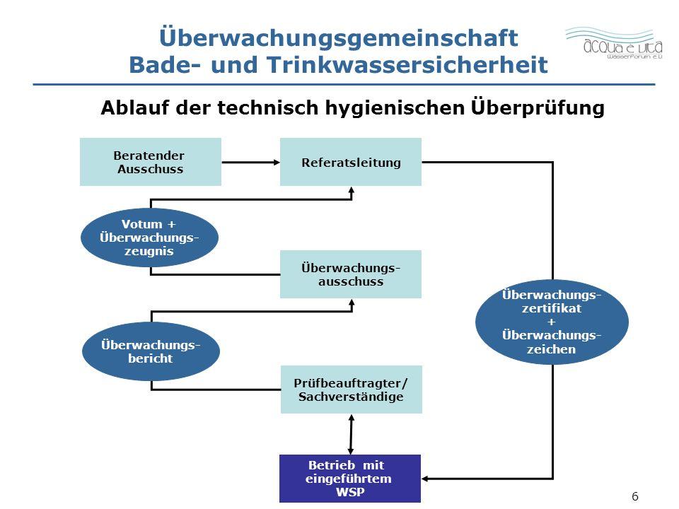 6 Referatsleitung Überwachungs- ausschuss Prüfbeauftragter/ Sachverständige Betrieb mit eingeführtem WSP Überwachungsgemeinschaft Bade- und Trinkwassersicherheit Ablauf der technisch hygienischen Überprüfung Überwachungs- bericht Überwachungs- zertifikat + Überwachungs- zeichen Beratender Ausschuss Votum + Überwachungs- zeugnis