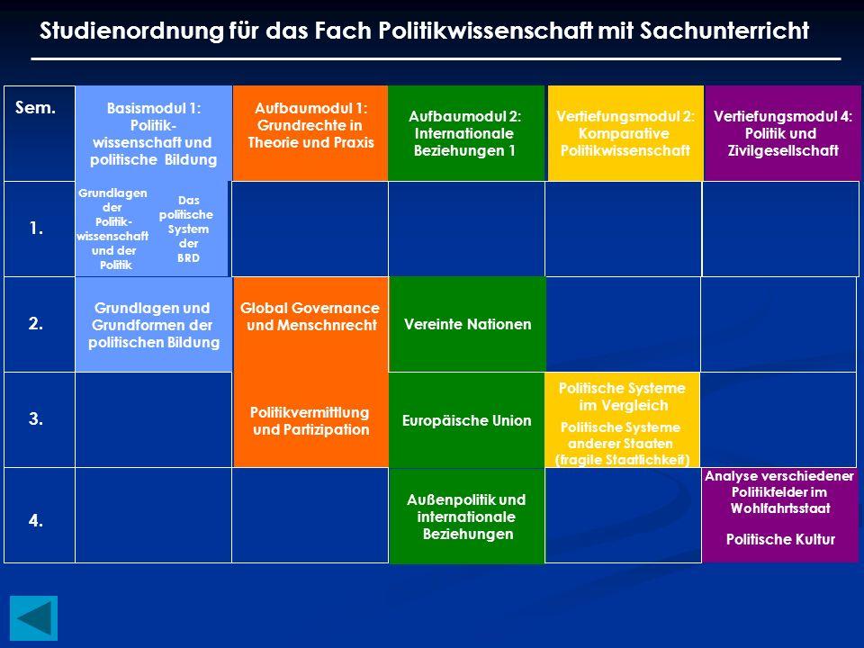 Studienordnung für das Fach Politikwissenschaft mit Sachunterricht Basismodul 1: Politik- wissenschaft und politische Bildung Aufbaumodul 1: Grundrech