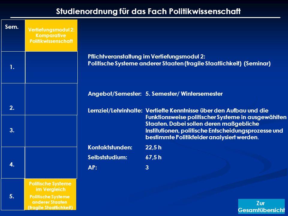 Studienordnung für das Fach Politikwissenschaft Sem. 1. 2. 3. 4. Vertiefungsmodul 2: Komparative Politikwissenschaft Politische Systeme im Vergleich P