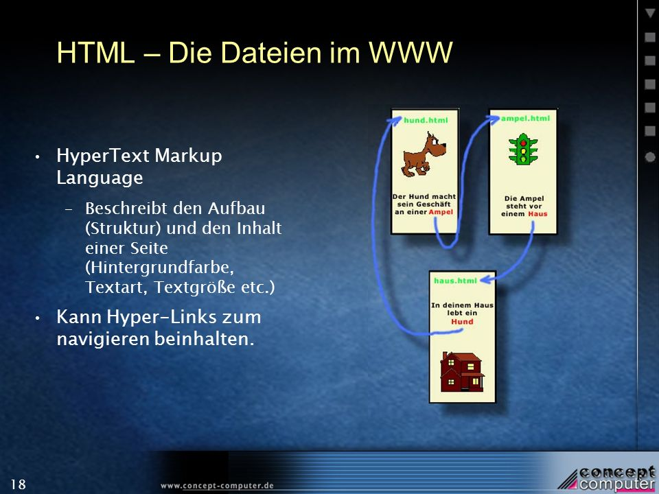 18 HTML – Die Dateien im WWW HyperText Markup Language –Beschreibt den Aufbau (Struktur) und den Inhalt einer Seite (Hintergrundfarbe, Textart, Textgr