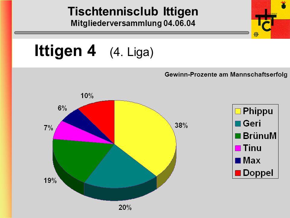 Tischtennisclub Ittigen Mitgliederversammlung 04.06.04 Ittigen 4 (4. Liga)